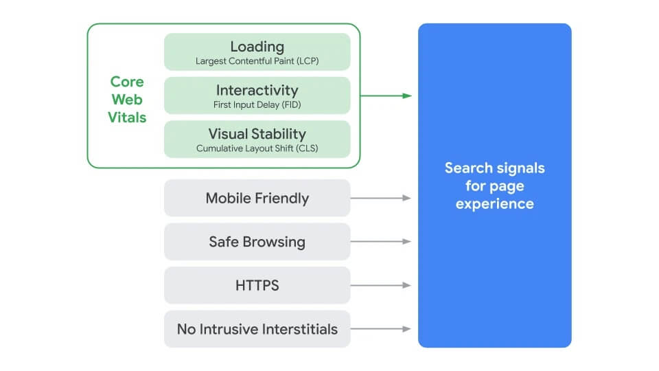 Where Core Web Vitals will fit into the upcoming search ranking update